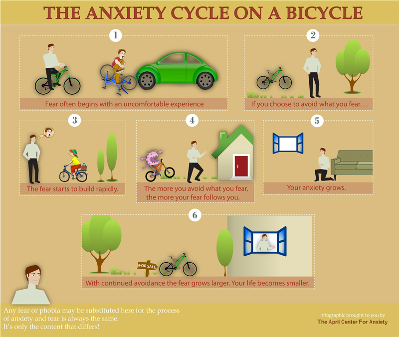 The Anxiety Cycle on a Bicycle